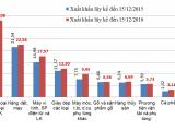 Sơ bộ tình hình xuất khẩu, nhập khẩu đến nửa đầu tháng 12/2016