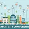 Tiêu chuẩn giúp thành phố thông minh hơn